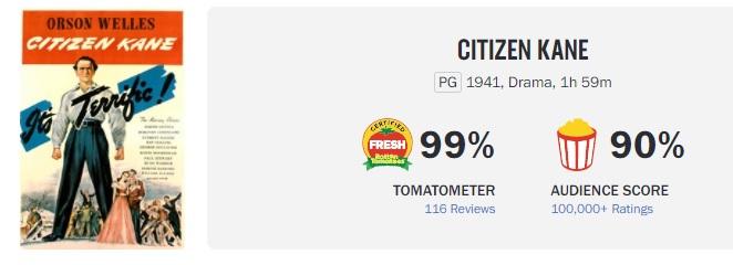 """""""Гражданин Кейн"""" лишился 100% рейтинга на Rotten Tomatoes из-за рецензии 1941 года"""