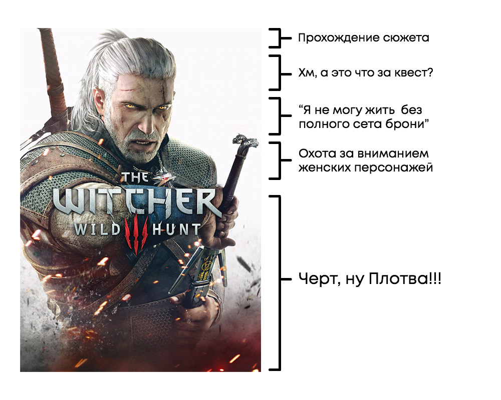 Из чего состоят наши любимые игры