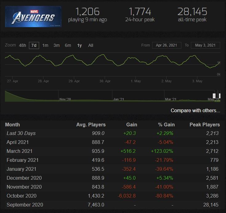 Ежедневный онлайн Outriders в Steam упал, но шутер все равно имеет солидную аудиторию