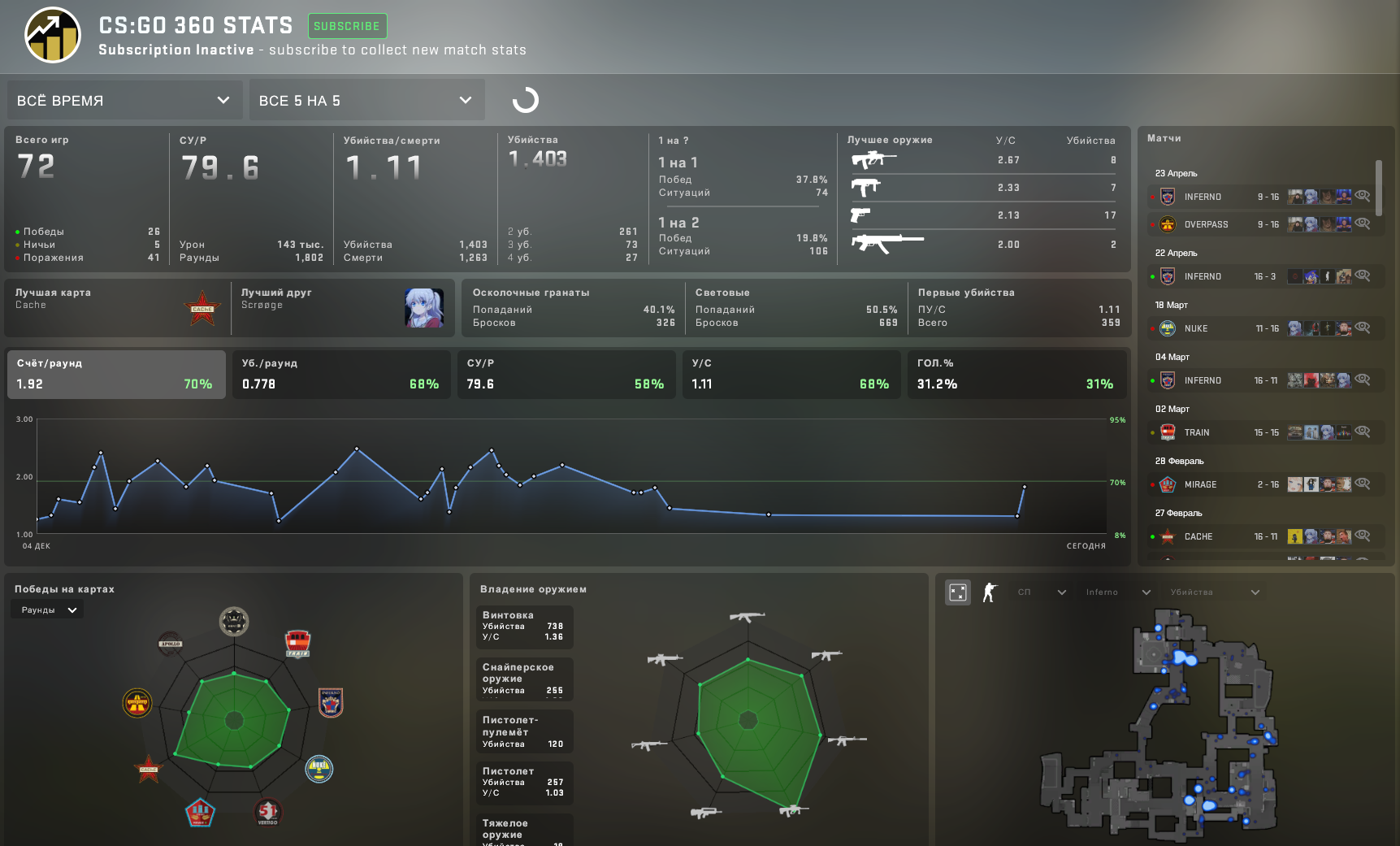 Valve добавила в CS:GO платную статистику за 1 доллар в месяц