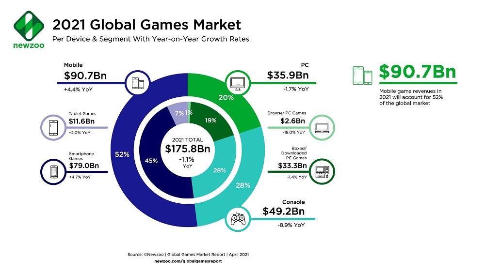 Аналитики: В 2021 году видеоигровая индустрия принесет $175.8 миллиардов