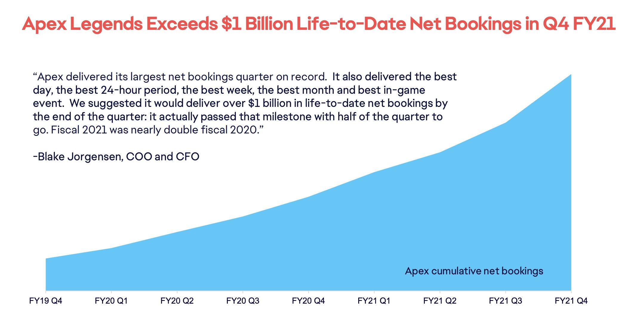 Считаем деньги EA: Продажи Apex Legends превысили миллиард долларов