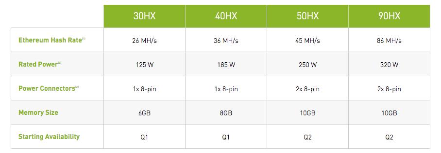 Считаем деньги Nvidia: Майнинг криптовалюты принесет более 550 миллионов долларов за 6 месяцев