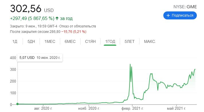 Цена акции GameStop снова приближается к рекорду