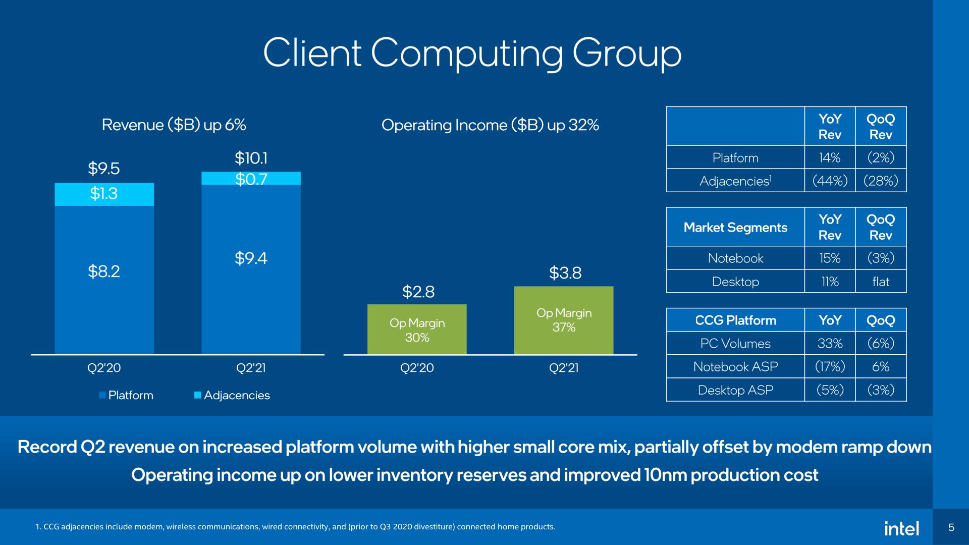 Считаем деньги Intel: Незначительное падение доходов во втором квартале