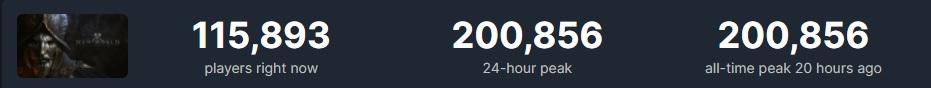 Больше 200 тысяч пользователей сыграли в бету New World