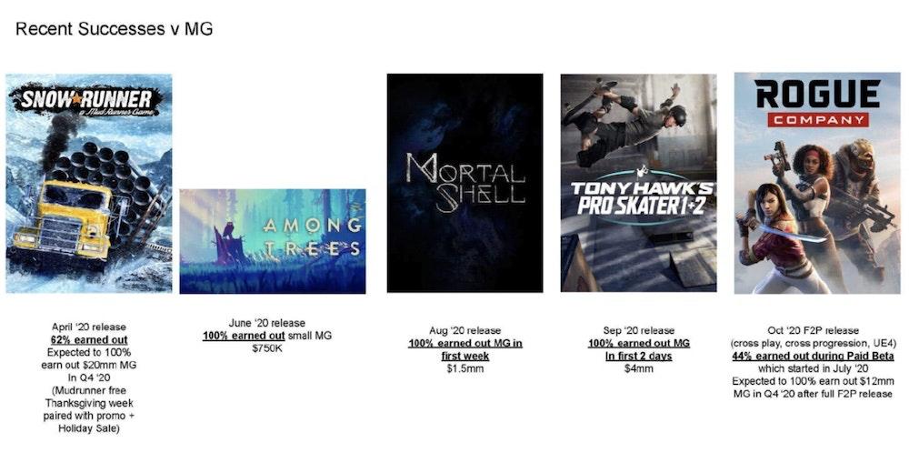 Лишь один из первых эксклюзивов Epic Games Store принес деньги