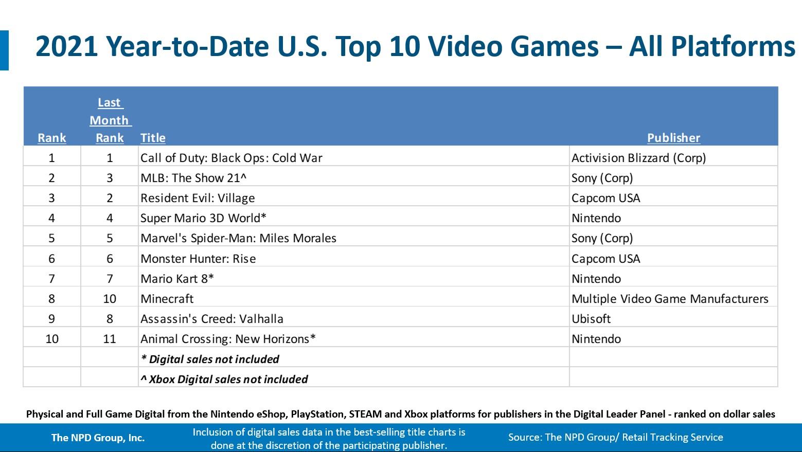 NPD за июль: The Legend of Zelda Skyward Sword самая продаваемая игра, Switch и PS5 в топе продаж