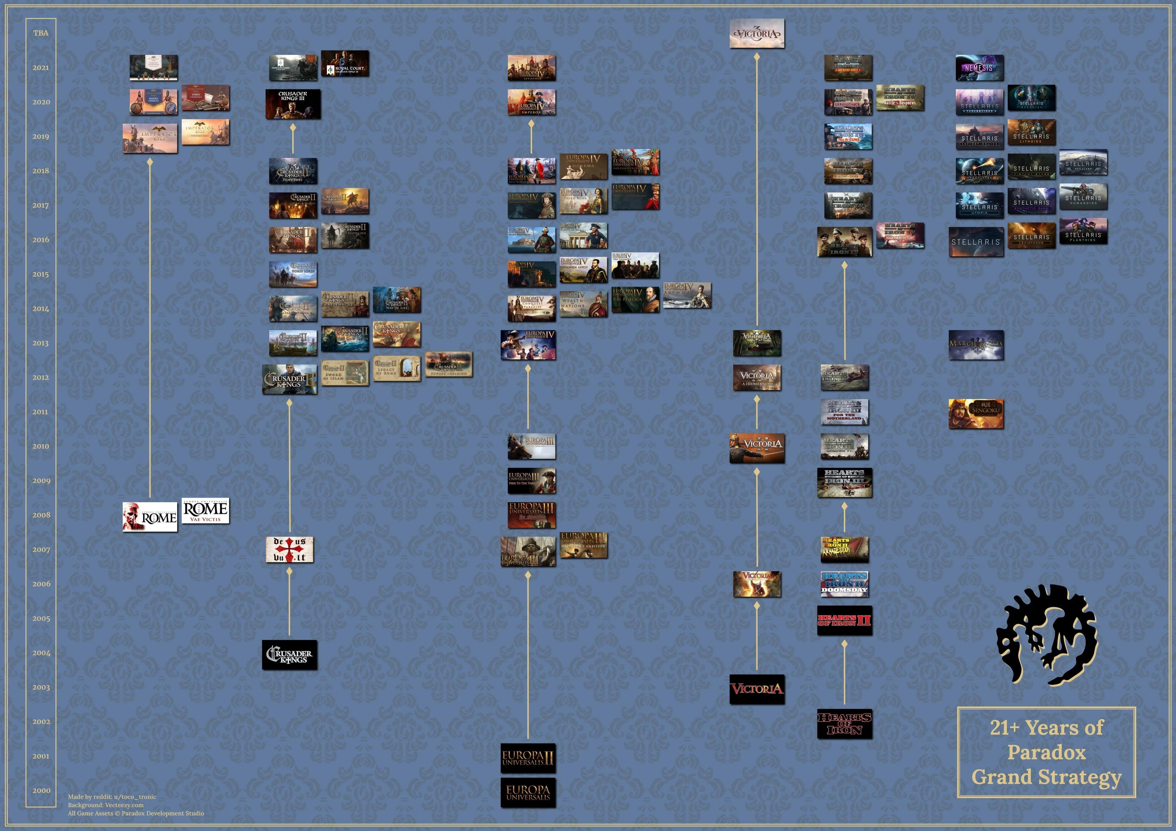 Геймер создал удобный постер со всеми играми Paradox в хронологическом порядке