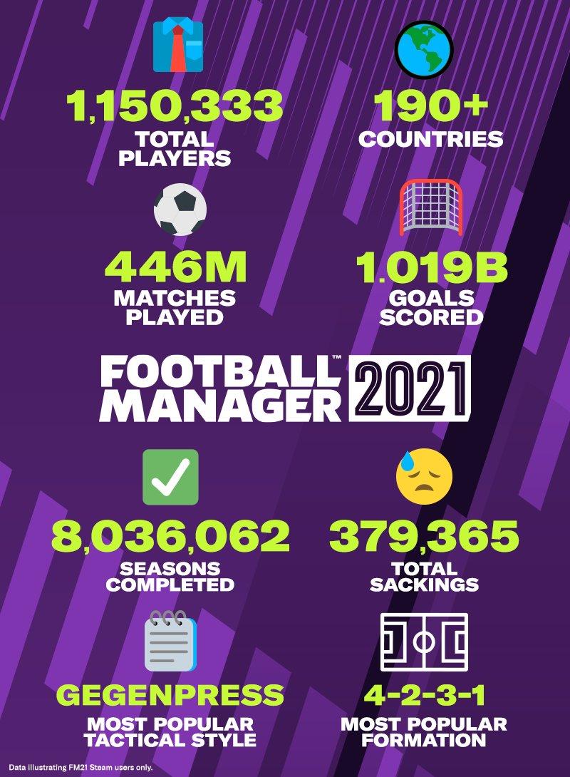 В Football Manager 2021 сыграли больше миллиона игроков — статистика от разработчиков