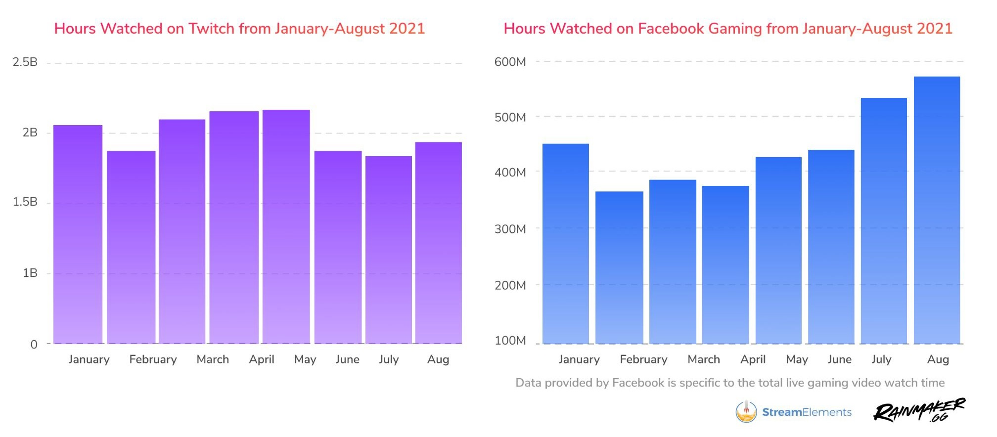 Количество просмотров на Twitch в августе выросло на 27% — почти 2 миллиарда часов