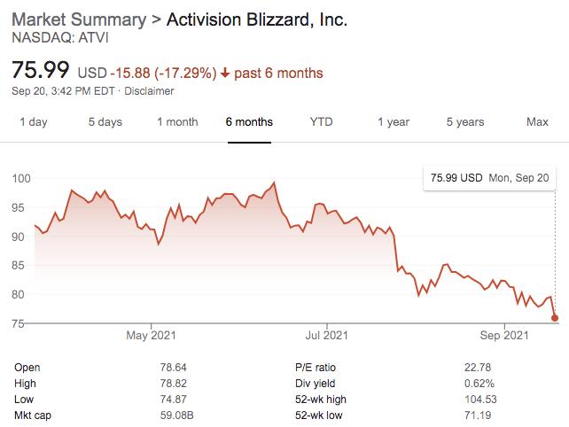 Комиссия по ценным бумагам и биржам США начала расследование в отношении Activision Blizzard