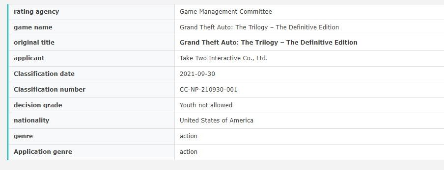 Ремастер трилогии GTA получил рейтинг в Южной Корее