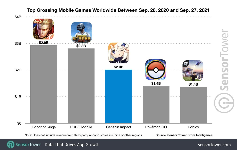 Мобильная версия Genshin Impact заработала 2 миллиарда долларов за год
