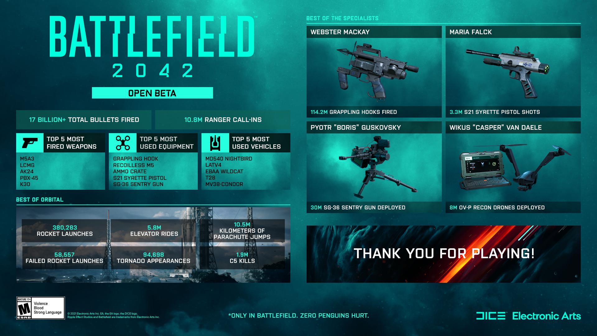 95 тысяч торнадо и свыше 17 миллиардов выстрелов — статистика беты Battlefield 2042