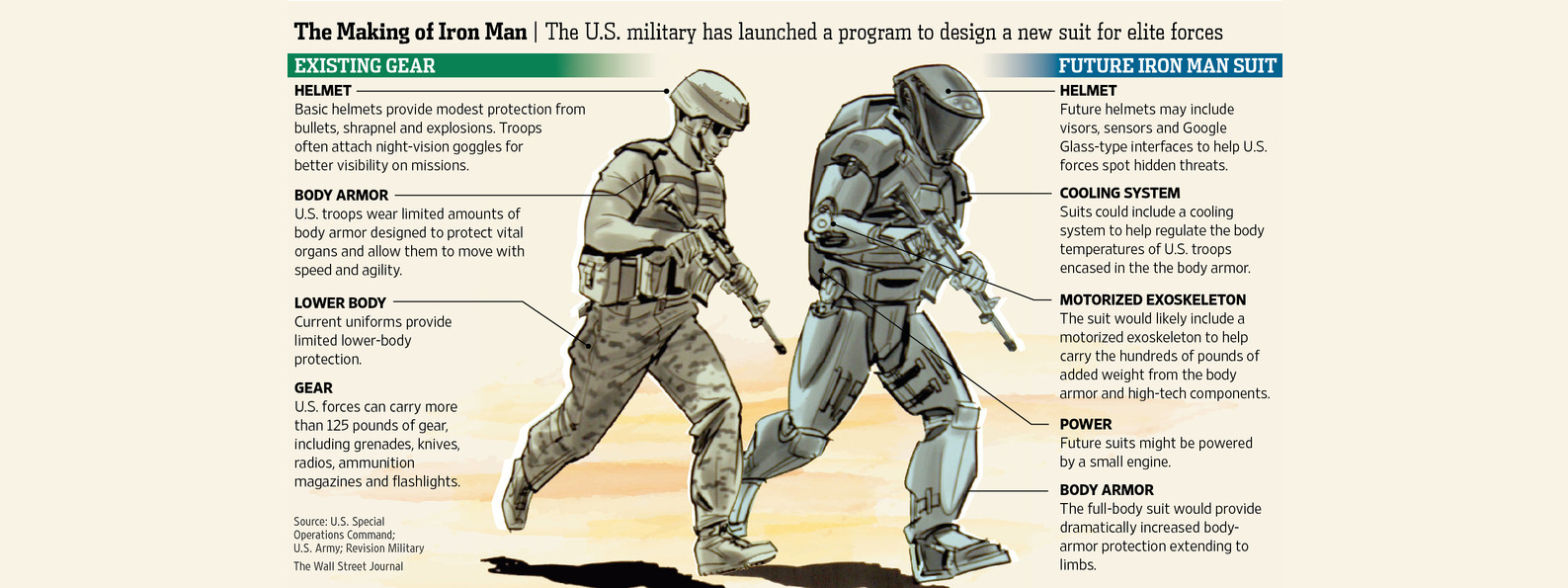 Американские военные наняли Голливуд для создания костюма Железного Человека - Shazoo