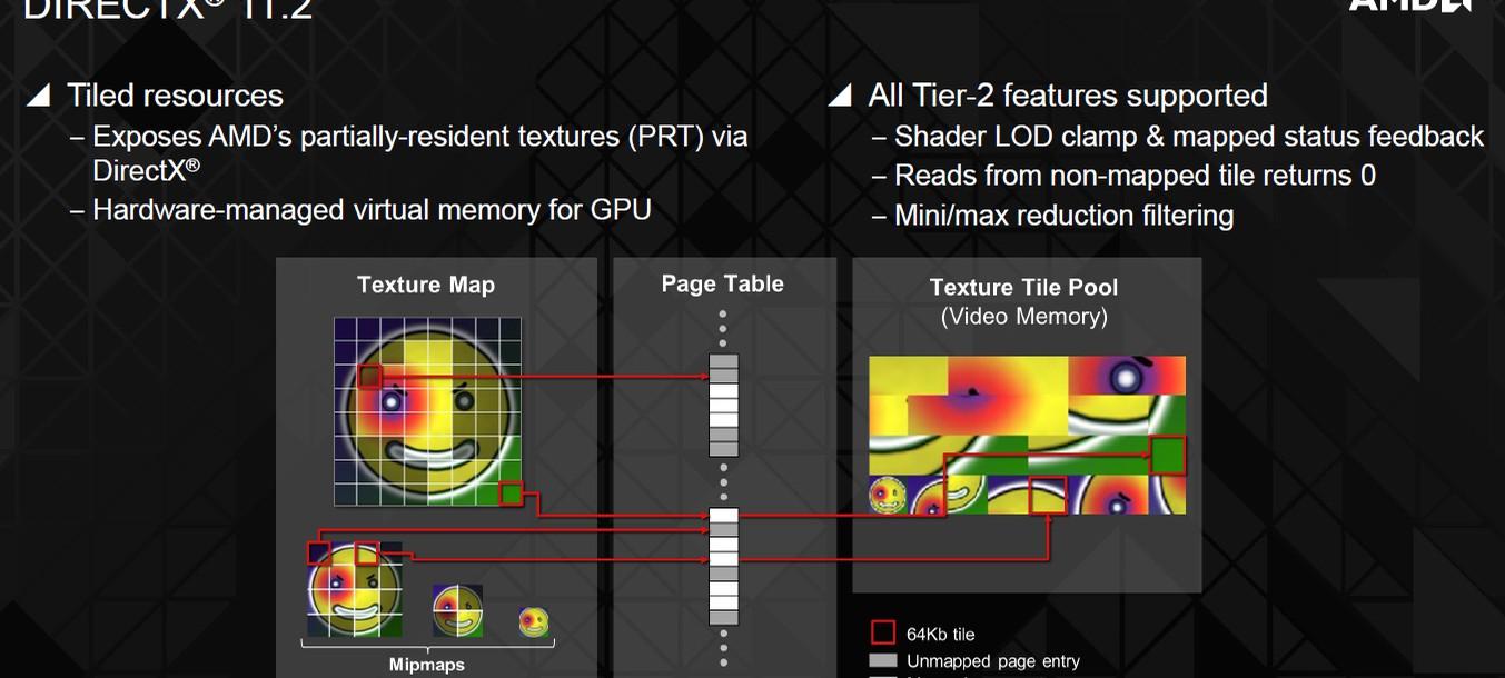 eSRAM+Xbox One+DirectX 11.2