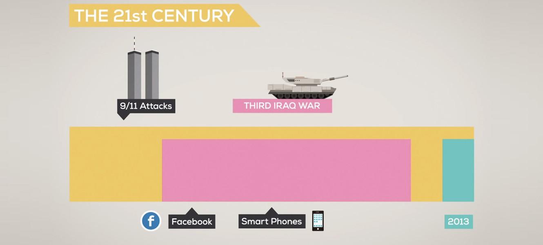 История и Будущее Всего – Время
