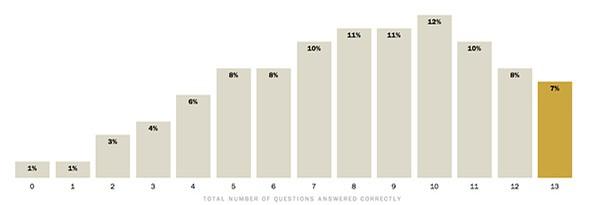 Sunday Science: знаете ли вы о науке больше чем среднестатистический Американец?