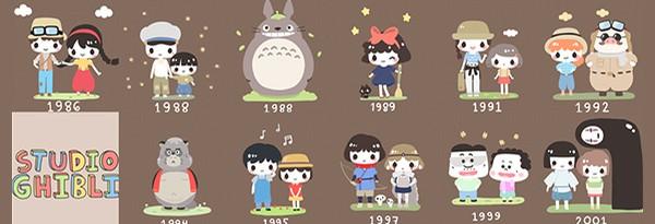 Персонажи студии Ghibli – назови их всех
