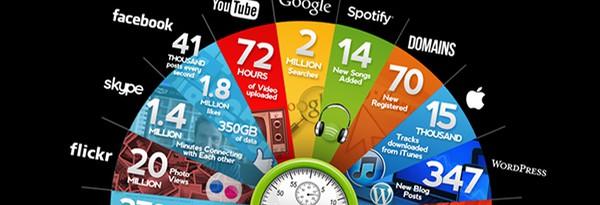 Интернет за 60 секунд – статистика сети
