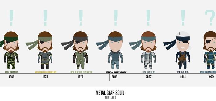 Metal Gear Timeline - история MGS. Часть #1