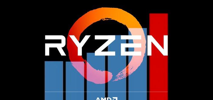 Первые тесты AMD Ryzen в пакете Passmark