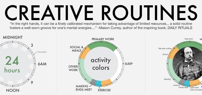 Инфографика: суточный цикл жизни гениев