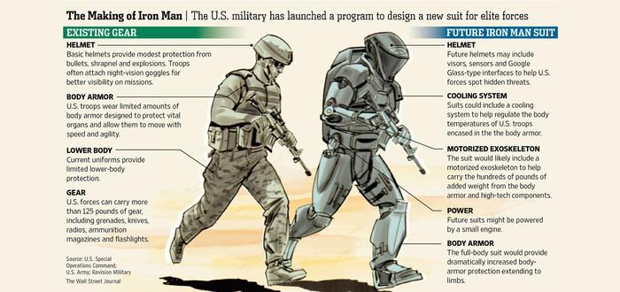 Американские военные наняли Голливуд для создания костюма Железного Человека