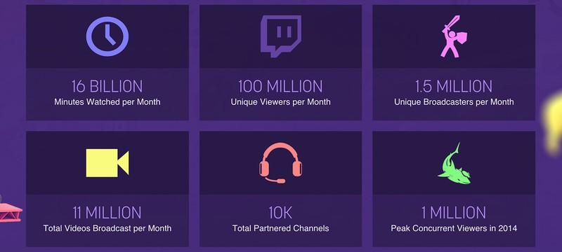Более 100 миллионов зрителей в месяц на Twitch