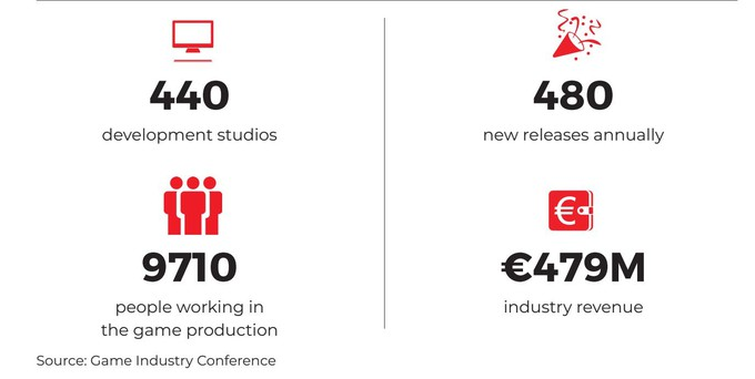 Польская игровая индустрия продолжает расти — 480 проектов в год от 440 студий