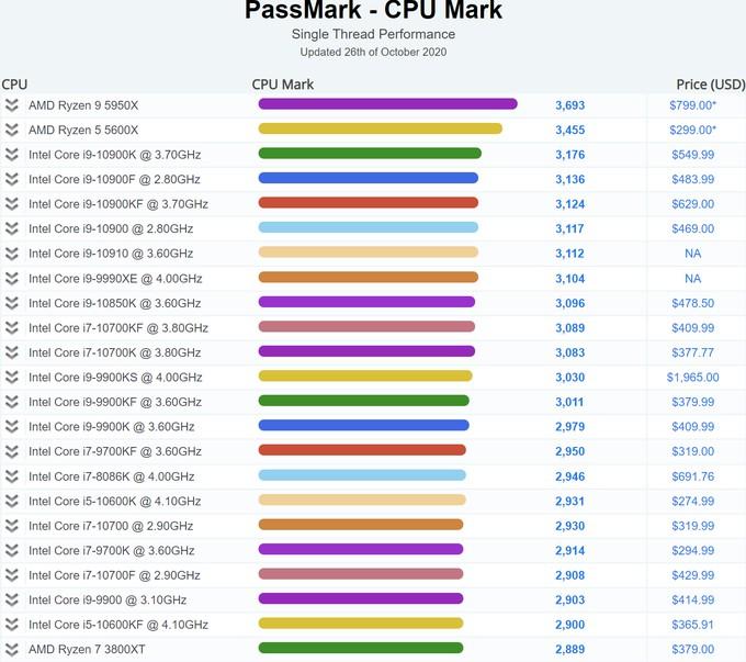 AMD Ryzen 9 5950X превосходит Intel Core i9-10900K в тесте PassMark в два раза