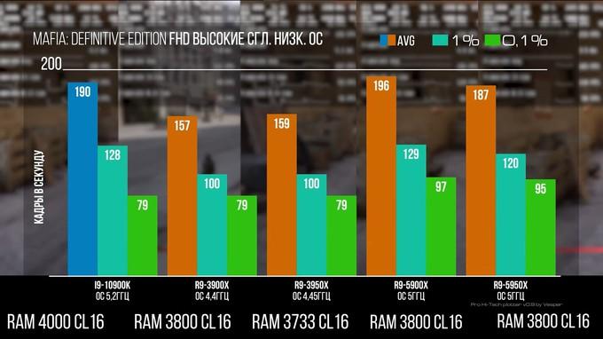 Практически во всем лучше Intel — отзывы на AMD Ryzen 5000