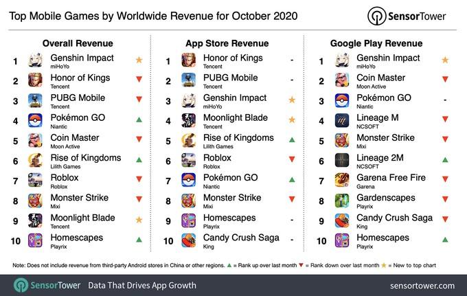 Genshin Impact стала самой прибыльной мобильной игрой в октябре — доход достиг 239 миллионов долларов