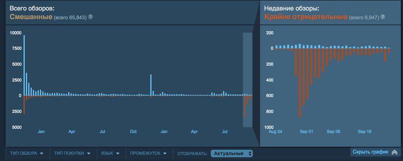 Мнение: геймеры могут и должны занижать рейтинги игры для выражения позиции