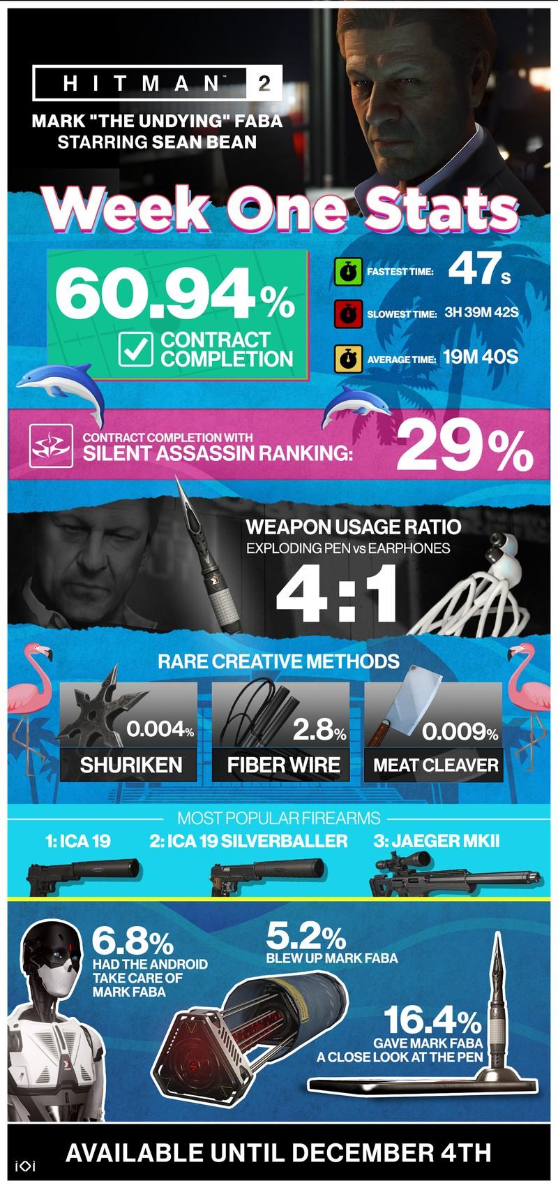 Подробная инфографика смертей Шона Бина в Hitman 2