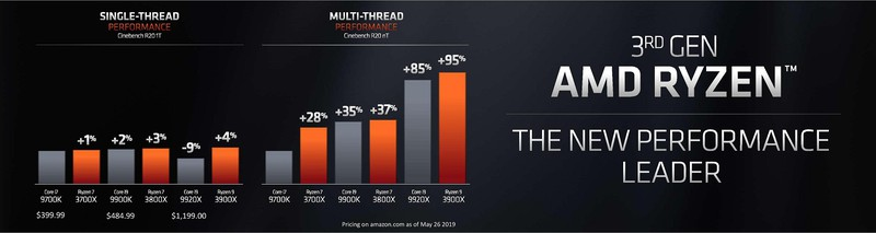 Computex 2019: AMD анонсировала видеокарты RX 5000 и процессоры Ryzen 3000