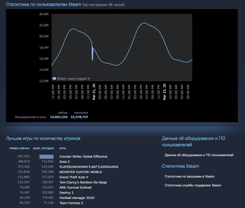 Новый рекорд Steam — более 22 миллионов геймеров в сервисе и почти 1.1 миллиона в CS:GO