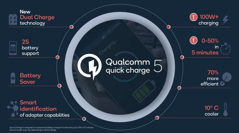 Анонсирована Qualcomm Quick Charge 5 — На зарядку понадобится всего 15 минут