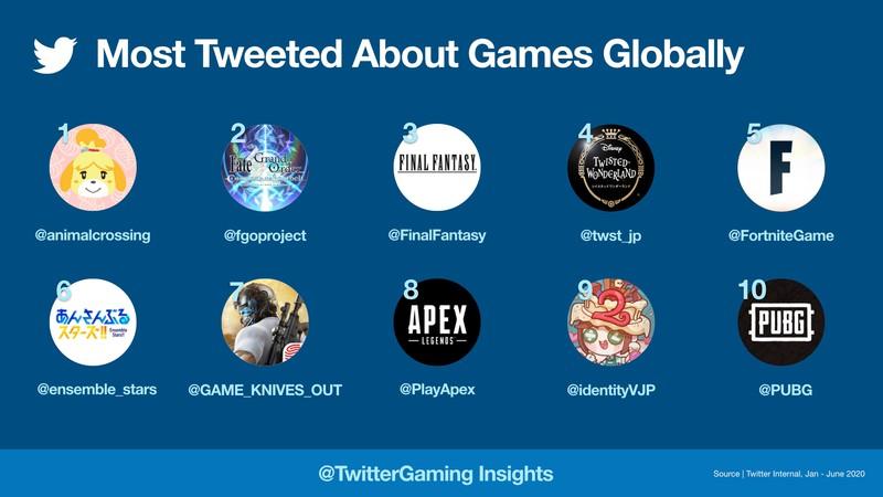 За первое полугодие 2020 был написан миллиард твитов про видеоигры