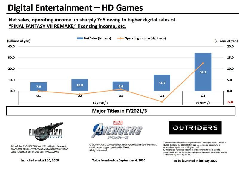 Считаем деньги Square Enix: Рост доходов и чистой прибыли