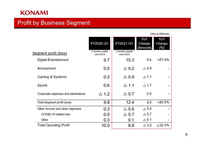 Считаем деньги Konami: Прибыль с видеоигр выросла почти на 60%