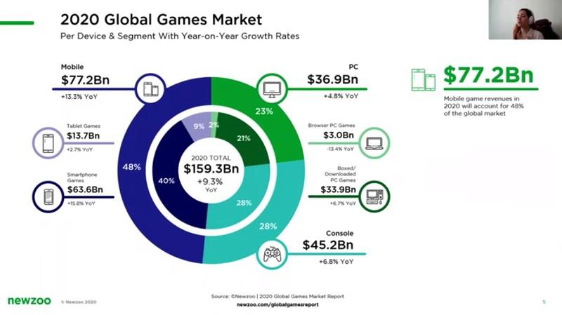 Аналитик: Видеоигровой рынок за 2020 год вырастет на 9.3%