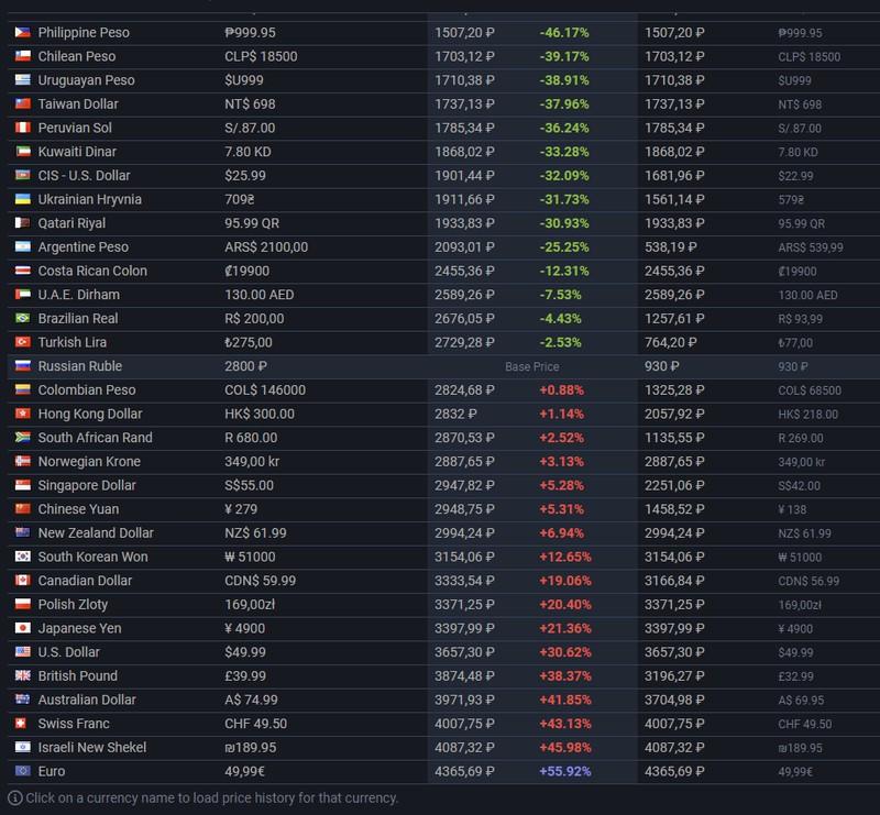 В SteamDB появилась страница со списком региональных цен на игры