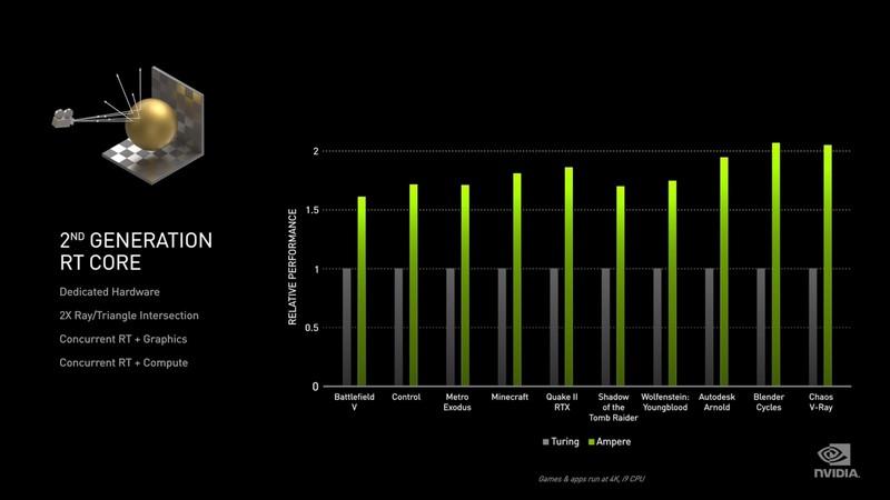 Официальные характеристики новых видеокарт NVIDIA RTX 3080, RTX 3070 — RTX 3090 начинается с $1500