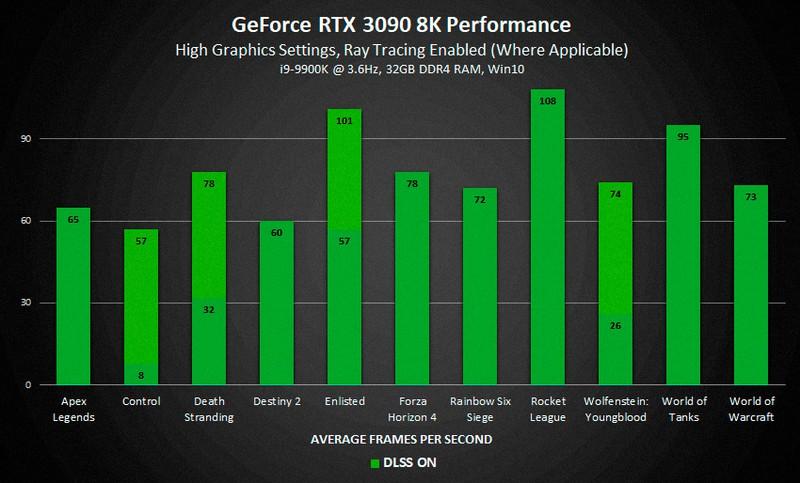Nvidia показала результаты тестов RTX 3090 в 8K-разрешении