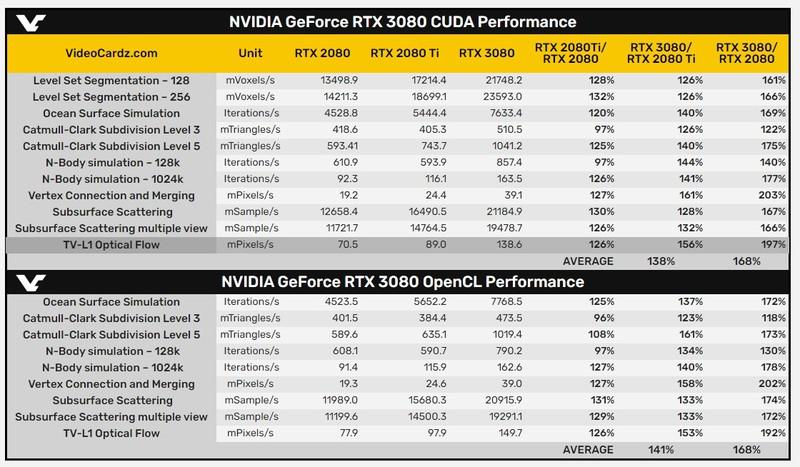 СМИ: RTX 3080 производительнее RTX 2080 на 68% в тестах CUDA и OpenCL