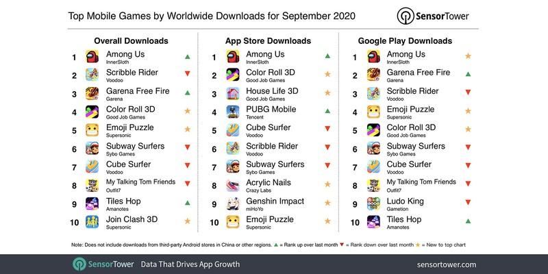 За сентябрь Among Us скачали на смартфоны 83.8 миллиона раз