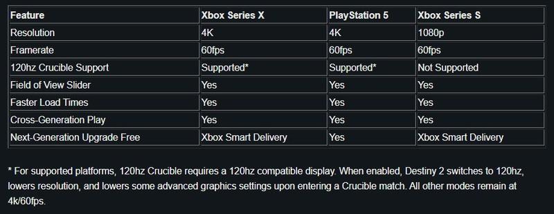 Destiny 2 на PS5 и Xbox Series X получит поддержку 120 FPS в PvP-режиме