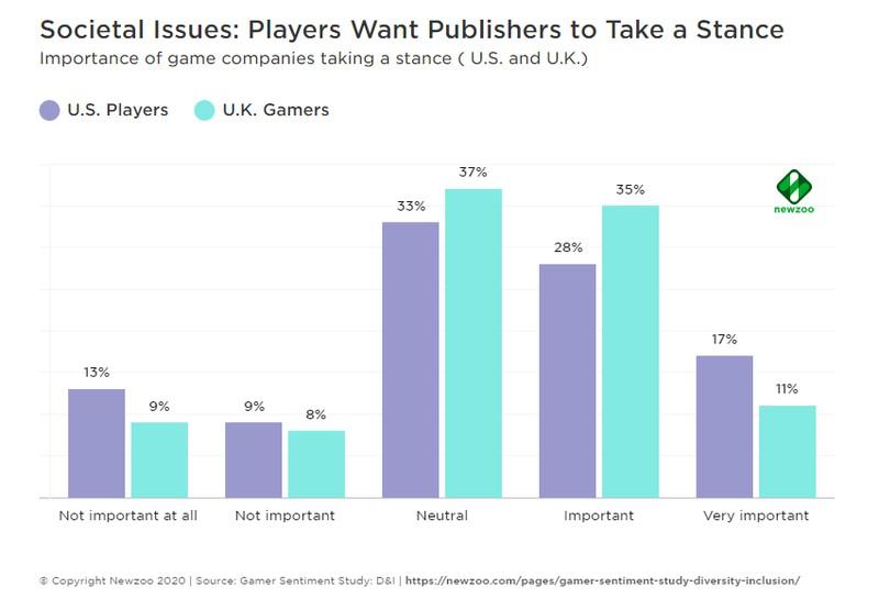 Около 50% игроков из США и Великобритании хотят более разнообразных персонажей в видеоиграх